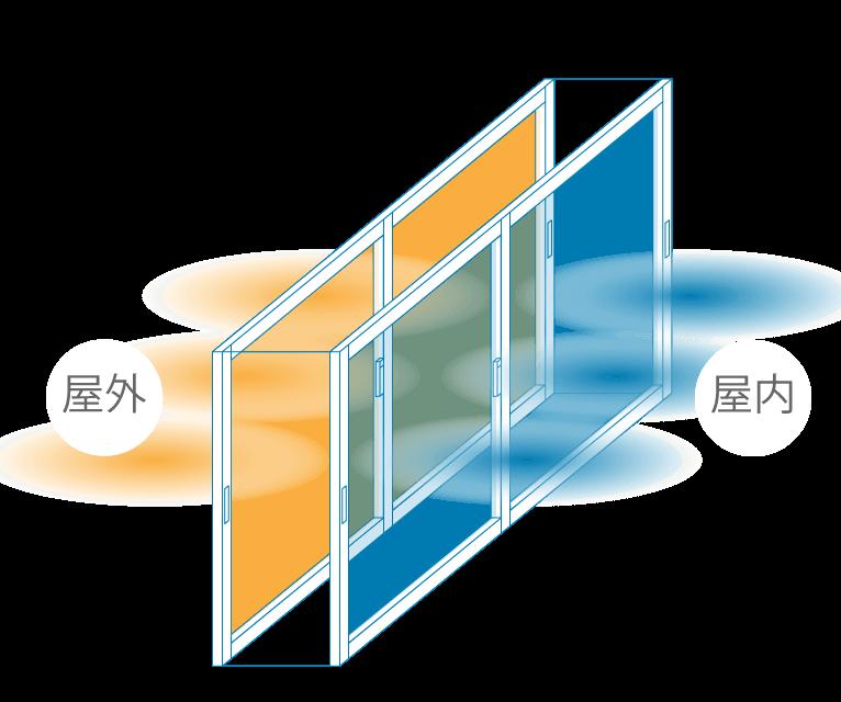 優れた内窓 PLAST(プラスト)特徴 高い断熱効果