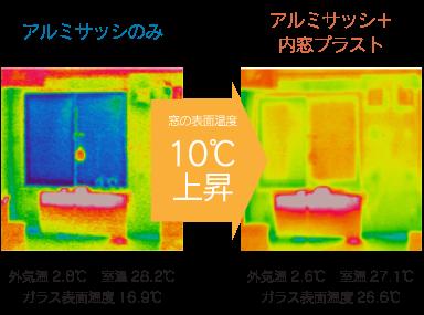 内窓プラストは飛躍的に冷暖房効率を高めることが出来ます