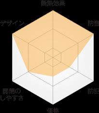 各メーカー内窓の特徴と比較図 PLAST(プラスト) 大信工業(株)