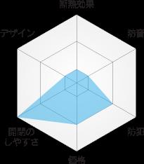 各メーカー内窓の特徴と比較図 インプラス (株)LIXIL
