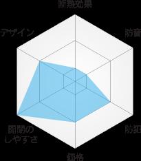 各メーカー内窓の特徴と比較図 プラマード YKKAP(株)