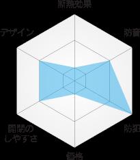 各メーカー内窓の特徴と比較図 まどまど 旭硝子(株)