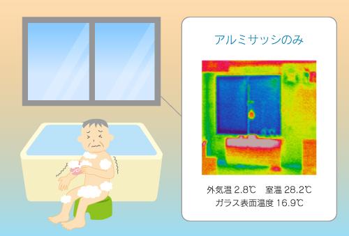 お風呂場の急激な温度変化でヒートショック