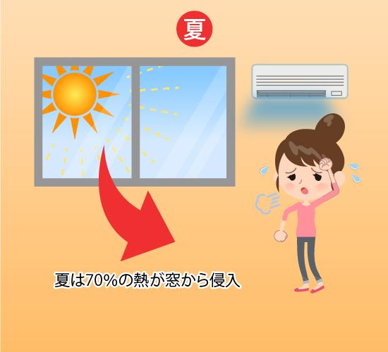 暑さを防ぐ窓リフォーム 夏は70%の熱が窓から侵入