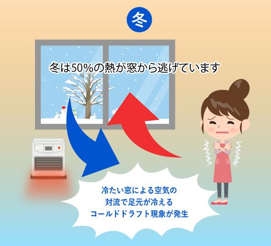 寒さを防ぐ窓リフォーム 冬は約50%の熱が窓から逃げていき、コールドドラフトで足元が寒い